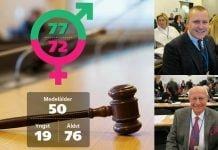 Grafik över ålders- och könsfördelningen i regionfullmäktige i Västra Götalandsregionen. Foto på Yngste ledamoten Johan Johansson (SD), 19 år och äldste ledamot i fullmäktige är Dragan Dobromirovic (S), med sina 76 år.