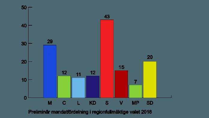 Det preliminära valresultatet för regionfullmäktige i VGR.