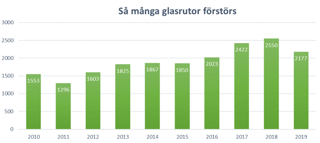 Statistik som visar att glasrutekrossning ökat under 2010-talet.