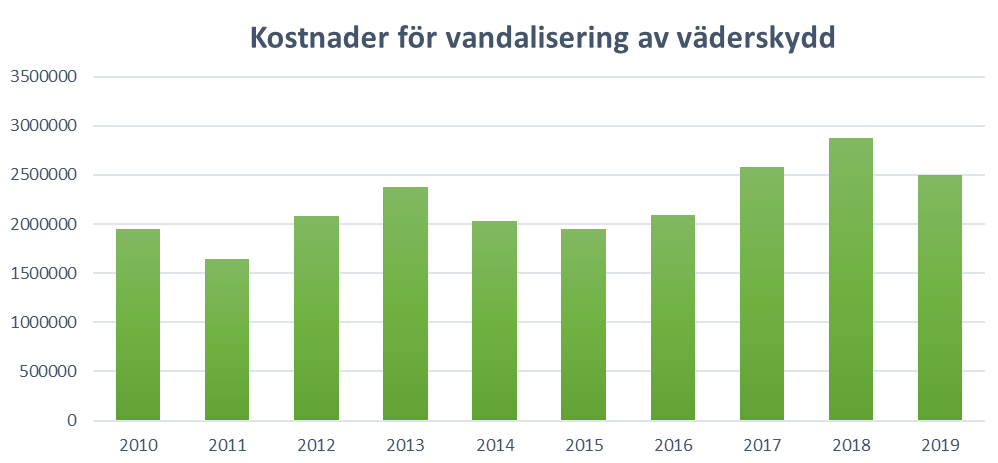 Statistik som visar att kostnaderna för vandalisering av hållplatser ökat.