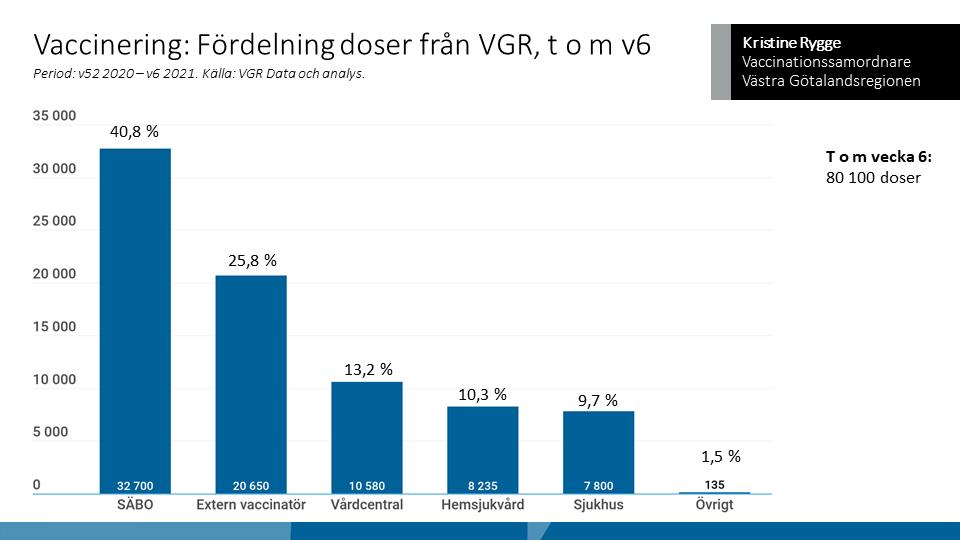 Diagrammet visar hur stor andel av den totala mängden vaccin som VGR fått som gått till olika delar i fas ett. Flest doser har levererats ut till kommunernas särskilda boenden (SÄBO). De externa vaccinatörerna vaccinerar personal i kommunernas vård-och omsorg.