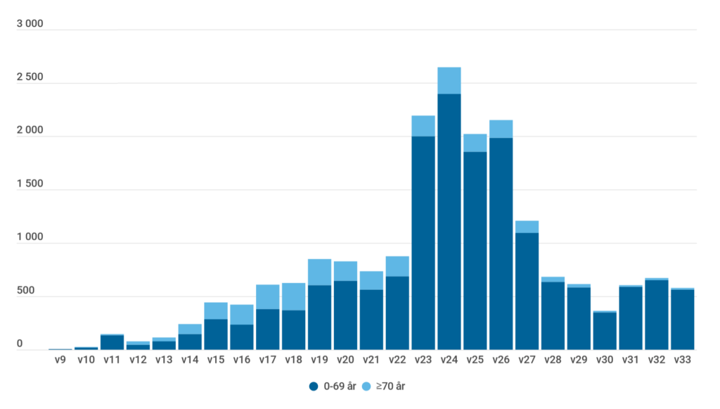 Diagram över antal som testats positivt för covid-19 i Västra Götaland