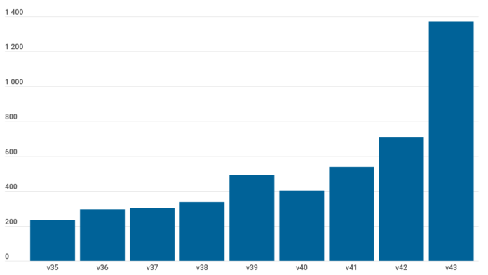 Stapeldiagram över antalet nya bekräftade fall per vecka i Västra Götaland.