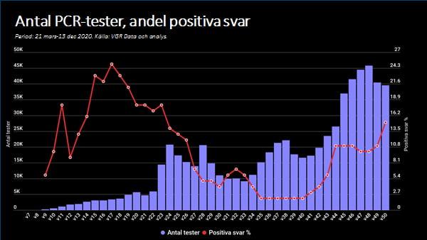 Diagram över PCR-tester andel positiva svar