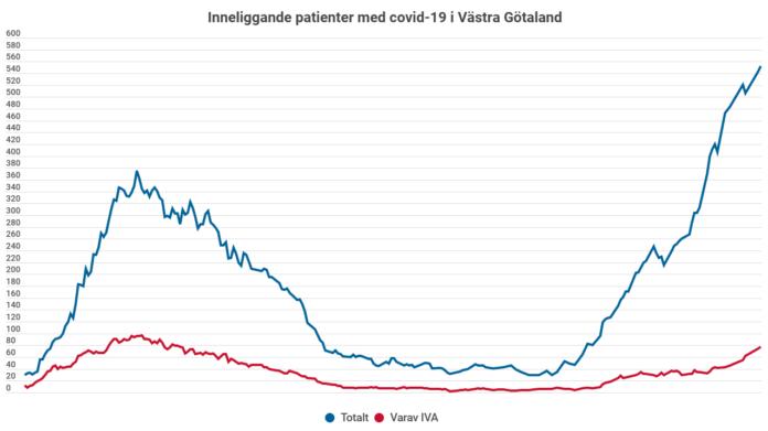 Diagram som visar att antalet patienter som vårdas för covid -19 på sjuhusen i Västra Götaland nu är rekordhögt.
