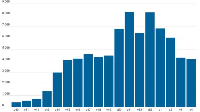 Diagram över Antal nya bekräftade fall per vecka av covid-19 i Västra Götaland.