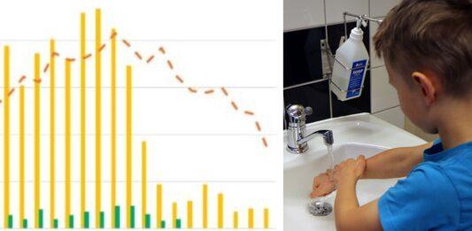 Diagram över minskning av vinterkräksjuka och en liten pojke som tvättar händerna