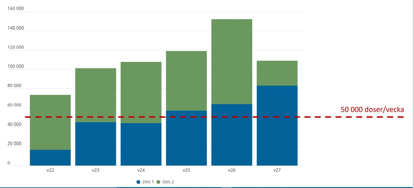r antal doser till VGR v 22-v 27