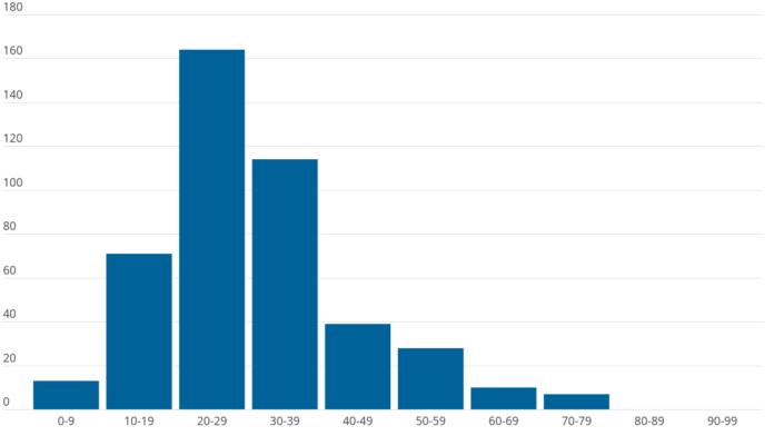 Diagrammet visar antalet nya fall per åldersgrupp vecka 29. störst är smittspridningen bland ovaccinerade personer i åldrarna 20–35 år.
